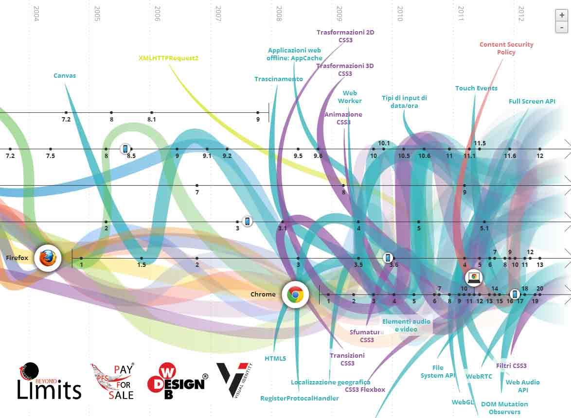 Evoluzione della rete