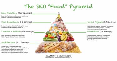 Piramide alimentare del SEO